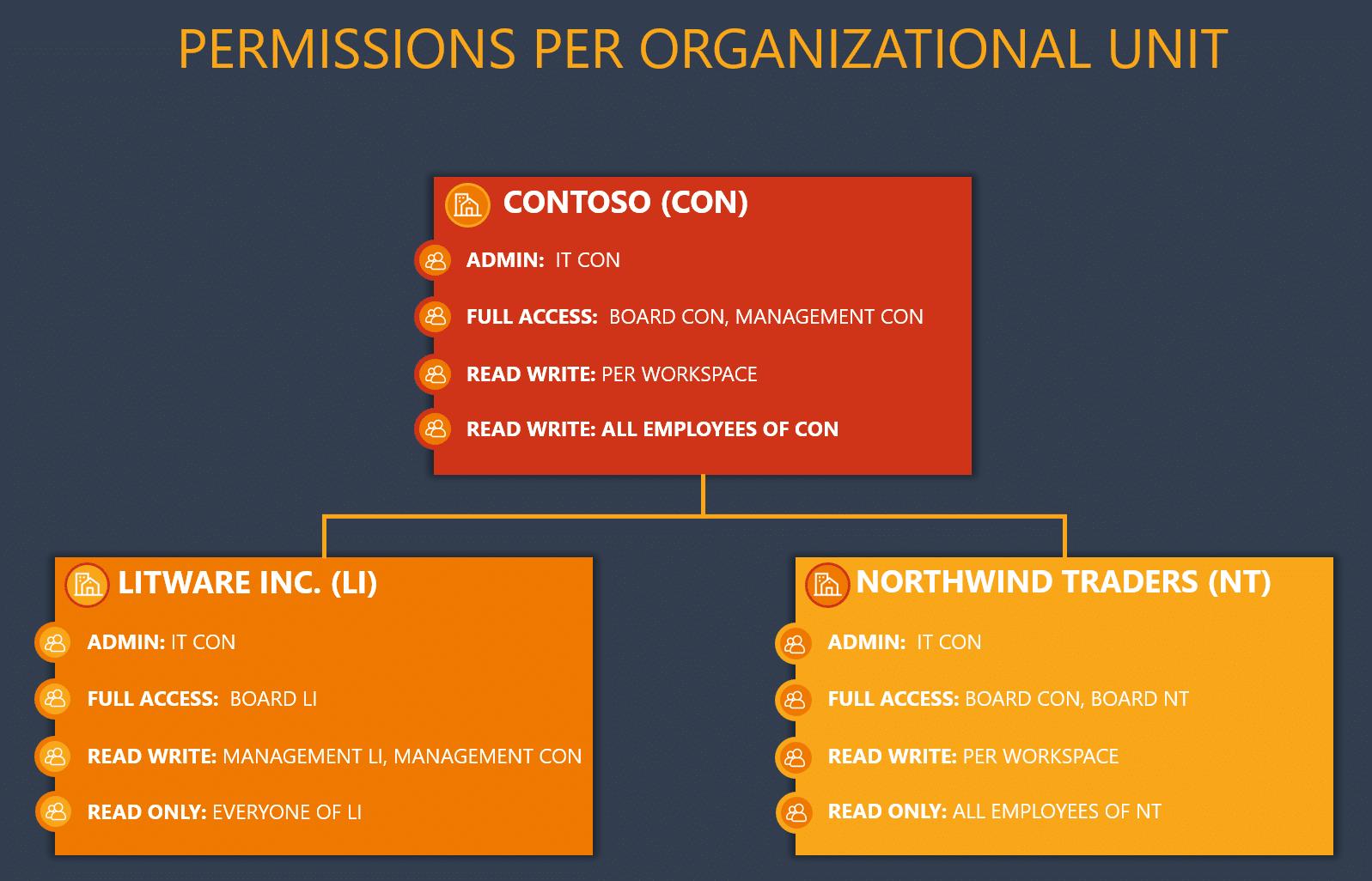 Permissions per org unit